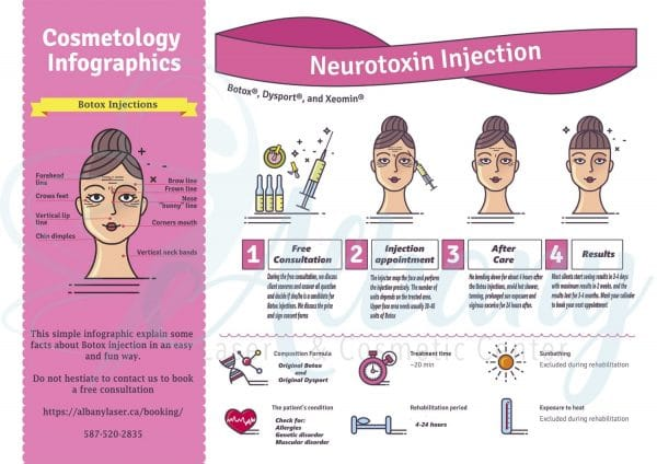 botox injections infographic