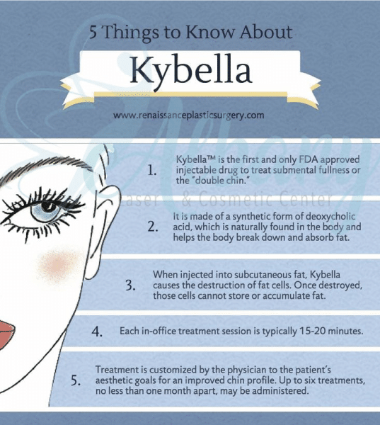 kybella infographic
